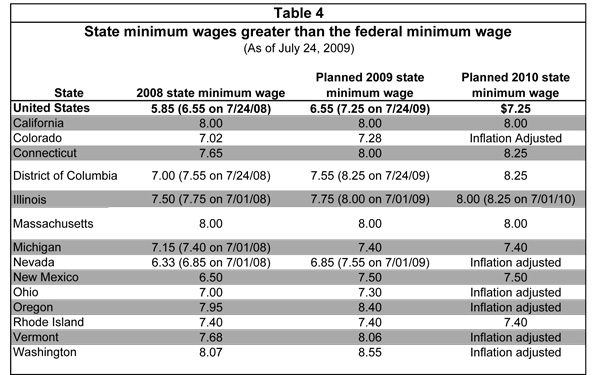 Table 4: State minimum wages greater than the federal minimum wage