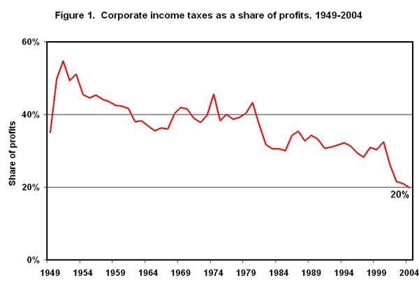Figure 1. Corporate income taxes as a share of profits, 1949-2004
