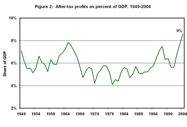 Figure 2. After-tax profits as percent of GDP, 1949-2004