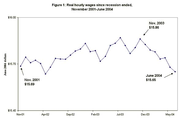 Figure 1: Real hourly wages since recession ended, November 2001-June 2004