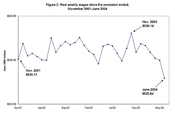 Figure 2: Real weekly wages since the recession ended, November 2001-June 2004