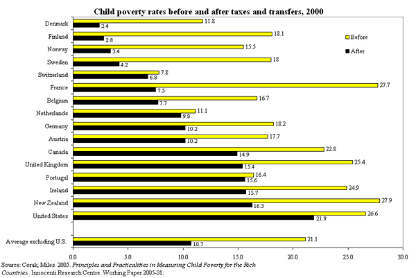 Figure 1: Child poverty rates before and after taxes and transfers, 2000