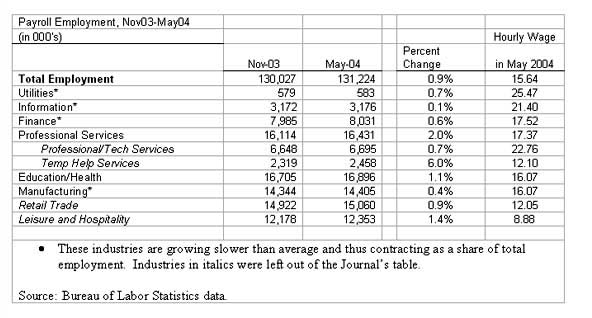 Table: Payroll Employment, November 2003 -- May 2004
