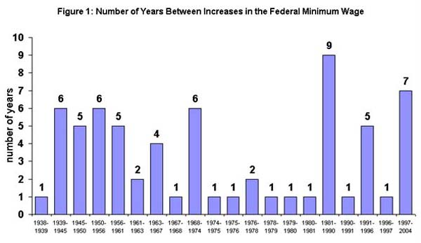 Figure 1: Number of years between increases in the Federal Minimum Wage