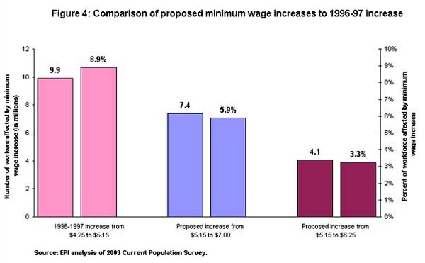 Figure 4: Comparison of proposed minimum wage increases to 1996-97 increase