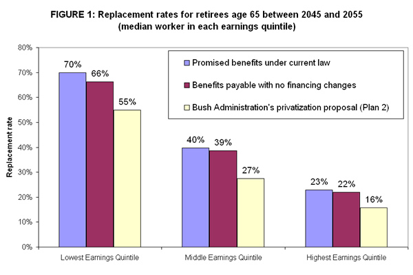 Figure 1: Replacement rates for retirees age 65 between 2045 and 2055