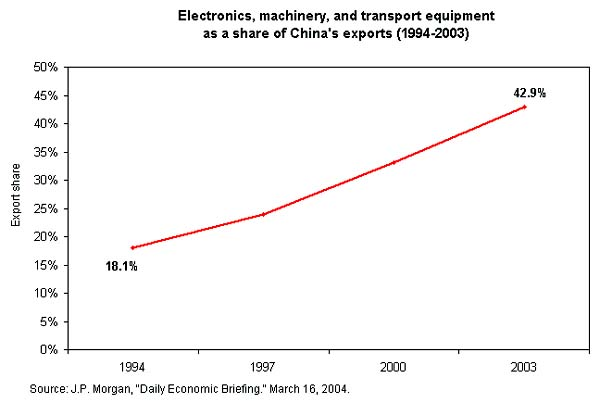Electronics, machinery, and transport equipment as a share of China's exports (1994-2003)