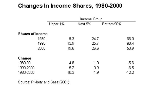 Table 1: Changes in income shared, 1980-2000