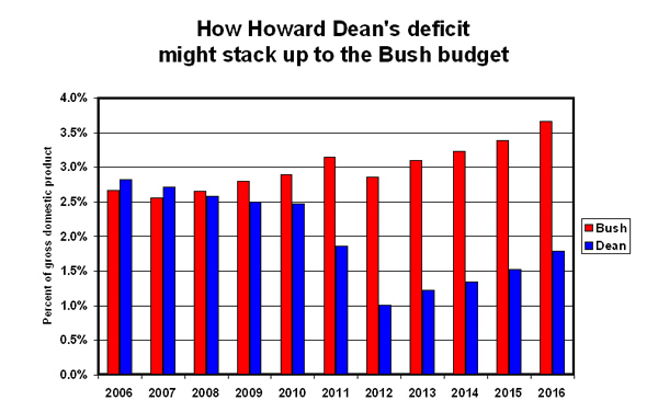 Charat: How Howard Dean's deficit might stack up to the Bush budget