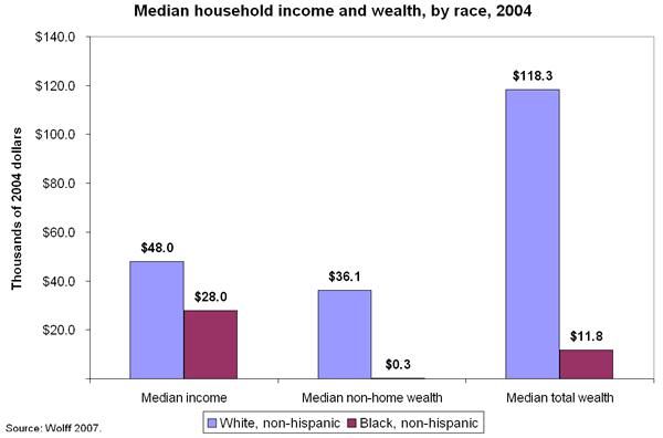 Chart: Median household income and wealth, by race 2004