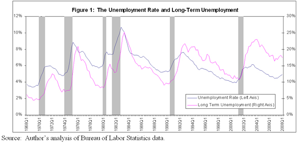 Figure 1: The unemployment rate and long-term unemployment