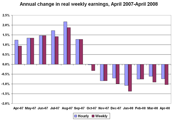 Figure: Annual change in real weekly earnings, April 2007-April 2008