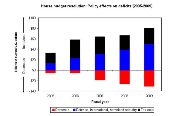 House budget resolution: Policy effects on deficits (2005-2009)