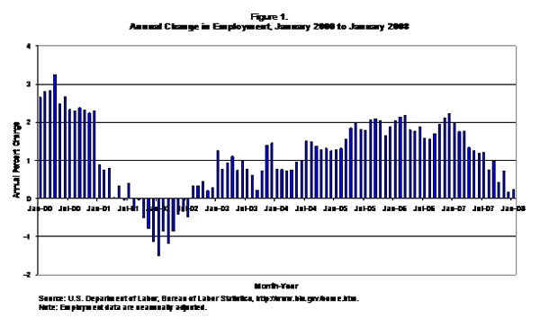 Figure 1: Annual change in employment, January 2000 to January 2008