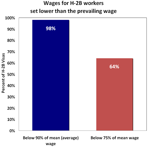 Figure. Wages for H-2B workers set lower than the prevailing wage