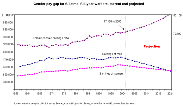 Figure: Gender pay gap for full-time, full-year workers, current and projected