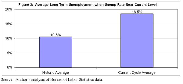 Figure 2: Average long term unemployment when unemp rate near current level
