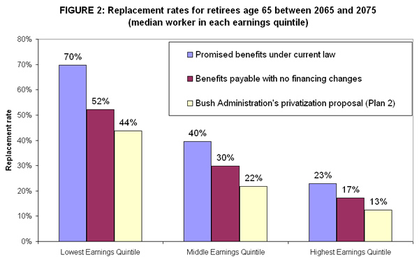 Replacement rates for retirees age 65 between 2065 and 2075