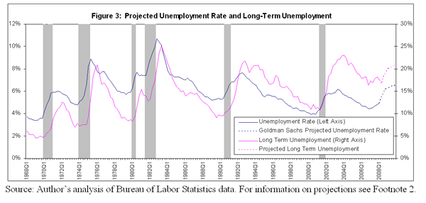 Figure 3: Projected unemloyment rate and long-term unemloyment