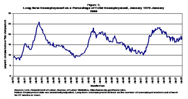 Figure 3: Long-term unemployment as a percentage of total employment, Jan. 1973 - Jan. 2008