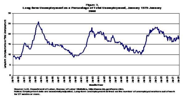 Figure 3: Long-term unemployment as a percentage of total employment, Jan. 1973 - Jan. 2008
