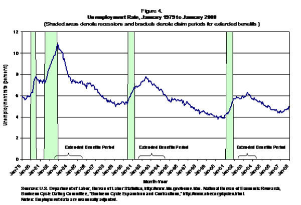 Unemployment rate, January 1979 to January 2008