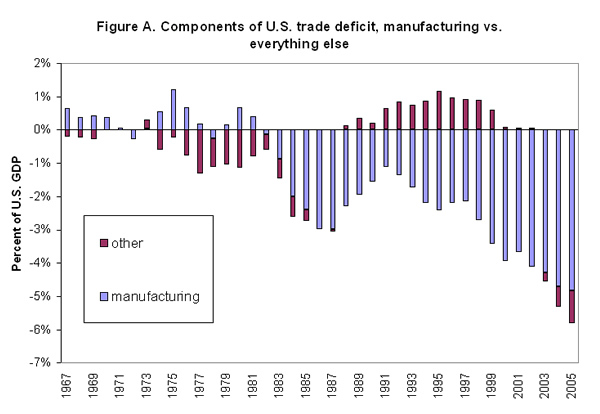 Figure A. Components of U.S. trade deficit, manufacturing vs. everything else