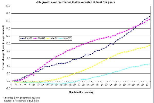 Figure: Job growth over recoveries that have lasted at least five years