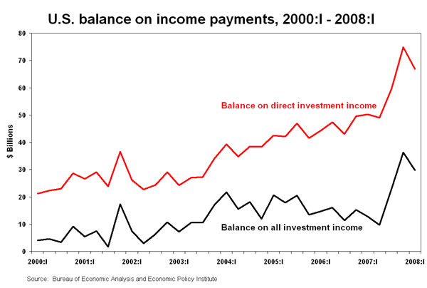 Figure: U.S. balance on income payments, 2000:I - 2008:I