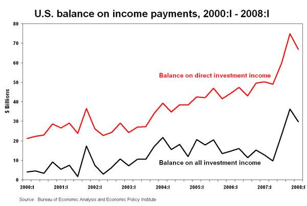 Figure: U.S. balance on income payments, 2000:I - 2008:I