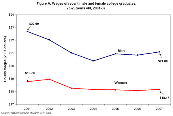 Figure A. Wages of recent male and female college graduates, 23-29 years old, 2001-07
