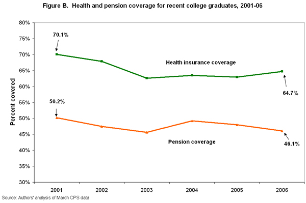 Figure B. Health and pension coverage for recent college graduates, 2001-06