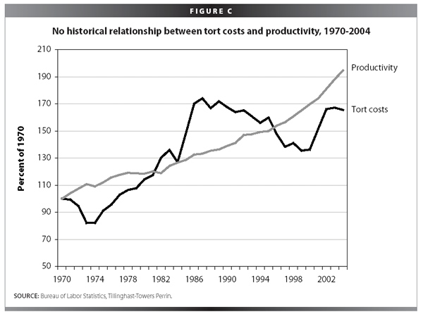 Figure C: No historical relationship between tort costs and productivity, 1970-2004