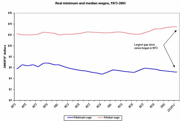 Figure 1 Real minimum and median wages, 1973-2003