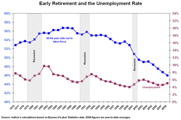 Figure: Early retirement and the unemployment rate