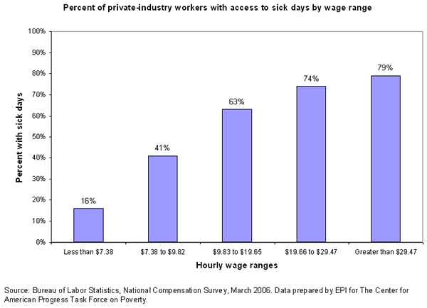 Figure: Percent of private-industry workers with access to sick days by wage range
