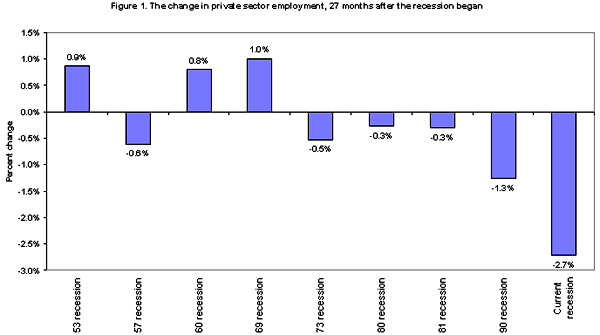 Figure 1. The change in private sector employment, 27 month after the recession began