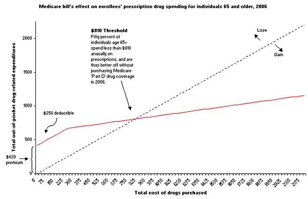 Figure - Medicare bill's effect on enrollees' prescription drug spending for individuals 65 and older, 2006
