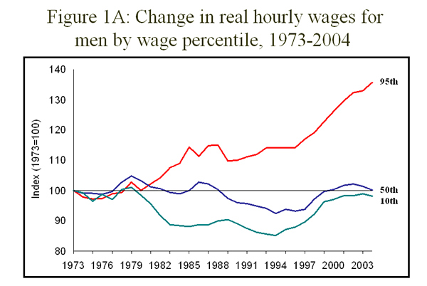 Figure 1A: Change in real hourly wages for men by wage percentile, 1973-2004