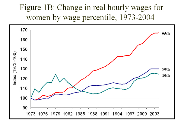 Figure 1B: Change in real hourly wages for women by wage percentile, 1973-2004