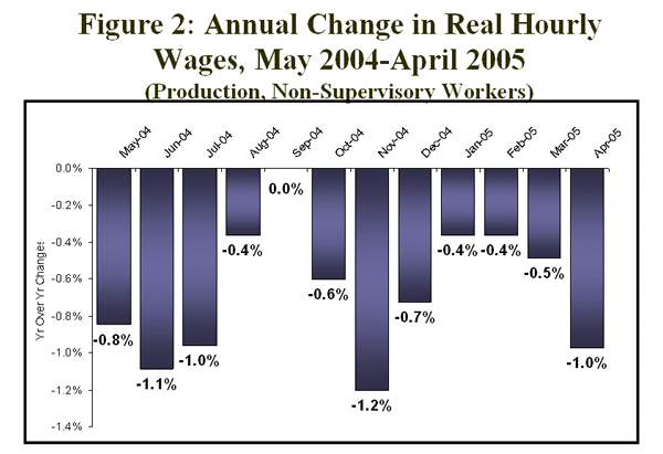 Figure 2: Annual change in real hourly wages, May 2004-April 2005