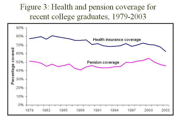 Figure 3: Health and pension coverage for recent college graduates, 1979-2003