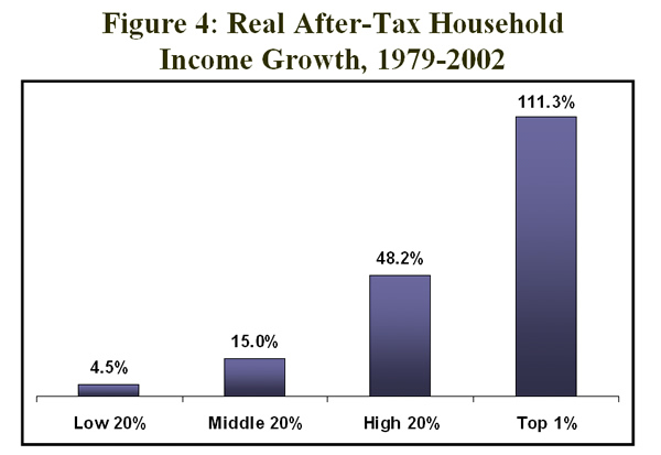 Figure 4: Real after-tax household income growth, 1979-2002