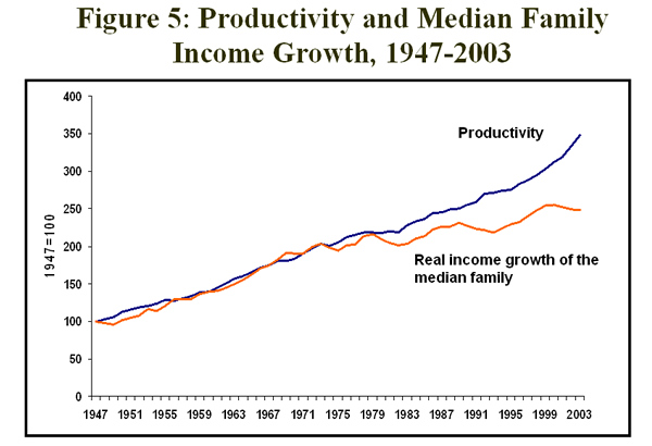 Figure 5: Productivity and Median Family Income Growth, 1947-2003