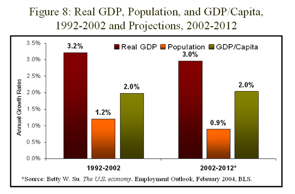 Figure 8: Real GDP, population and GDP/Capita, 1992-2002 and projections, 2002-2012