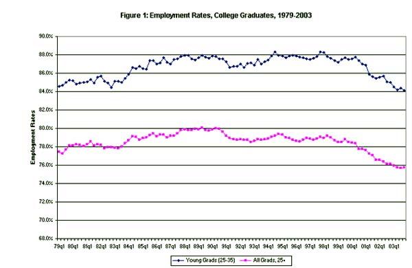 Figure 1: Employment rates, college graduates, 1979-2003