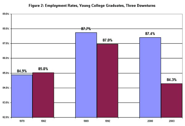 Figure 2: Employment rates, young college graduates, three downturns