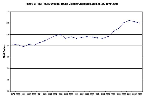 Figure 3: Real hourly wages, young college graduates, age 25-35, 1979-2003