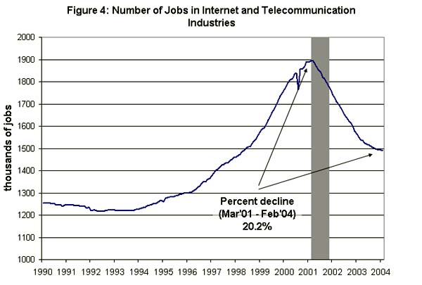 Figure 4: Number of jobs in internet and telecommunications industries