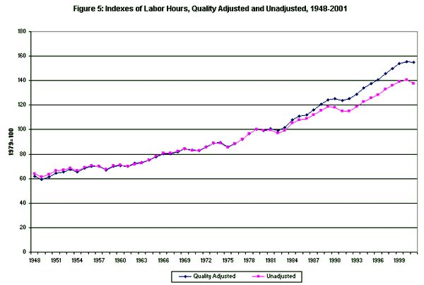 Figure 5: Indexes of labor hours, quality adjusted and unadjusted, 1948-2001